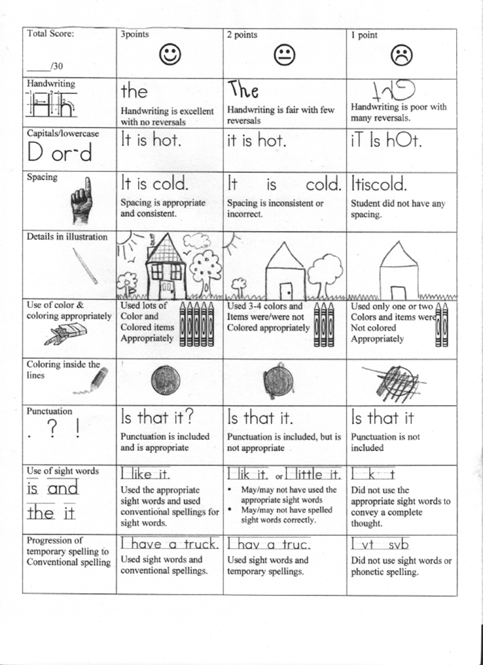 kindergarten writing rubric Rubric for narrative writing—kindergarten pre-kindergarten (2 points) 25 pts kindergarten (3 points) 35 pts grade 1 (4 points) score structure overall.