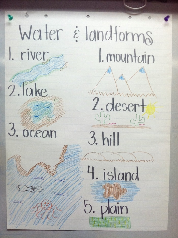 21 Landforms for Kids Activities and Lesson Plans Teach Junkie – Landforms and Bodies of Water Worksheet