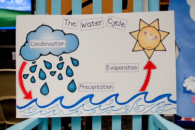 8 Water Cycle Resources and Activities: Water Cycle Printable Labels - Teach Junkie