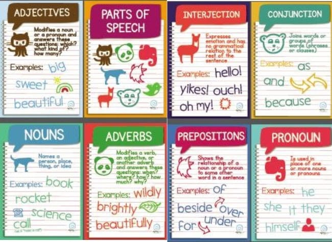 Free Parts of Speech Posters Download - Collection Free Classroom Posters - Teach Junkie