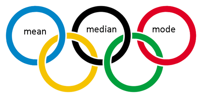 Mean Median Mode 3M Olympics Activity - Range Median Mode: 24 Quick, Free Activities and Resources - Teach Junkie