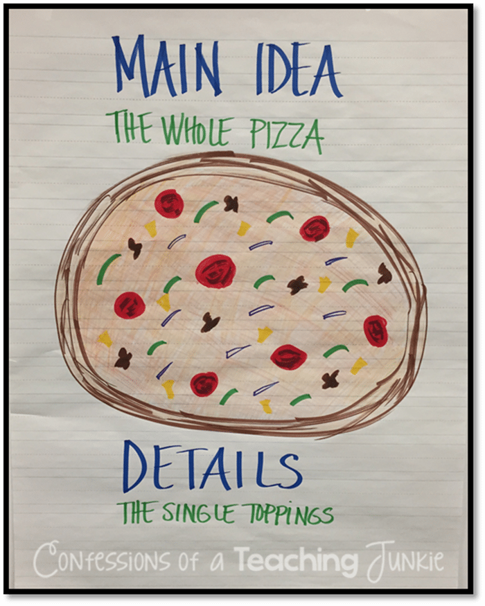 Main Idea and Details: Easy Pizza Chart