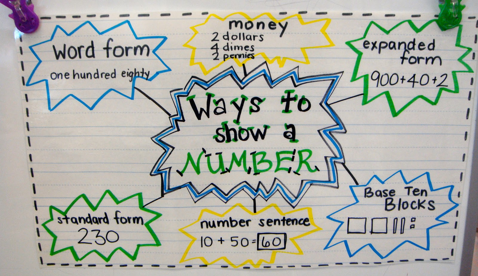 10 cool expanded form teacher helpers teach junkie ways to show a number 10 cool expanded form teacher helpers teachjunkie falaconquin