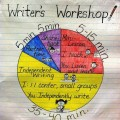 What Does Writer's Workshop Look Like: Infographic - Teach Junkie